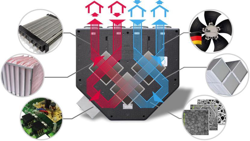 Пример приточно-вытяжной установки с рекуперацией тепла и влаги