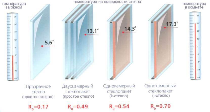 Теплопотери через окно с разными стеклопакетами
