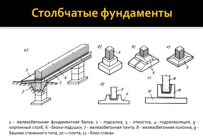 Пример схемы фундамента