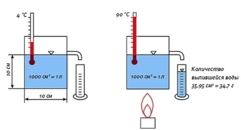 Опыт демонстрации температурного расширения жидкости