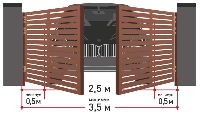Минимальная ширина ворот для въезда