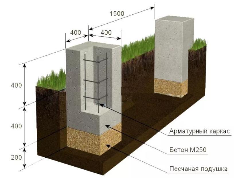 Схема мелкозаглублённого фундамента