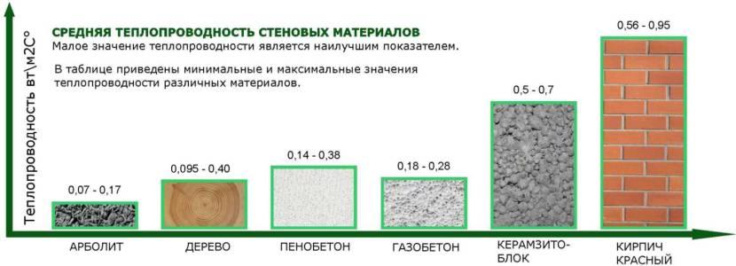 Сравнение теплопроводности арболита