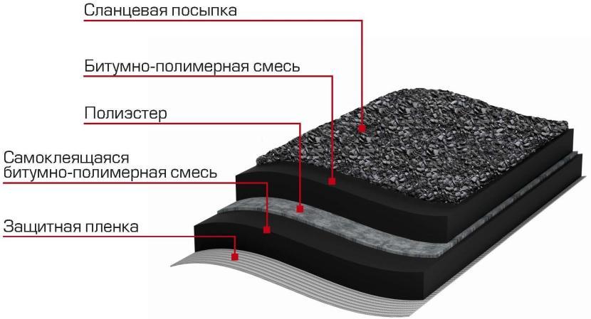 Пример состава гидроизоляционного покрытия для крыши