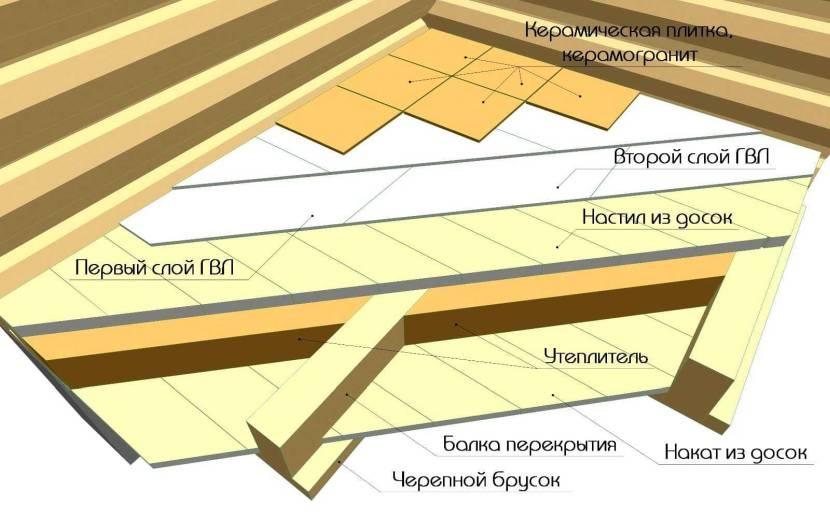 Подготовка чернового деревянного основания с помощью ГВЛ