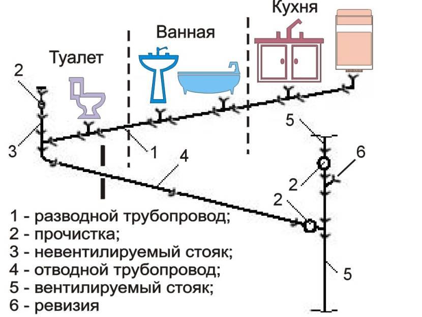 Главные компоненты канализации на схеме