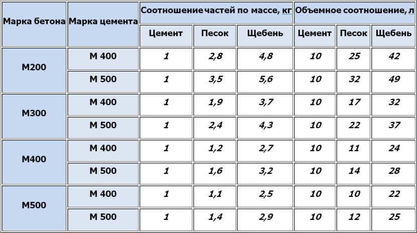 Таблица соотношения частей бетонного раствора