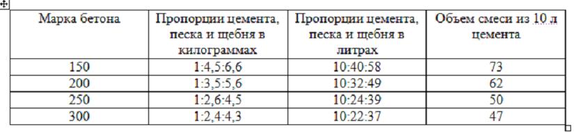 Таблица для цемента М500