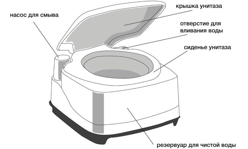 Конструкция верхней части биотуалета