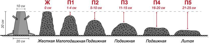 Способы определения подвижности бетона