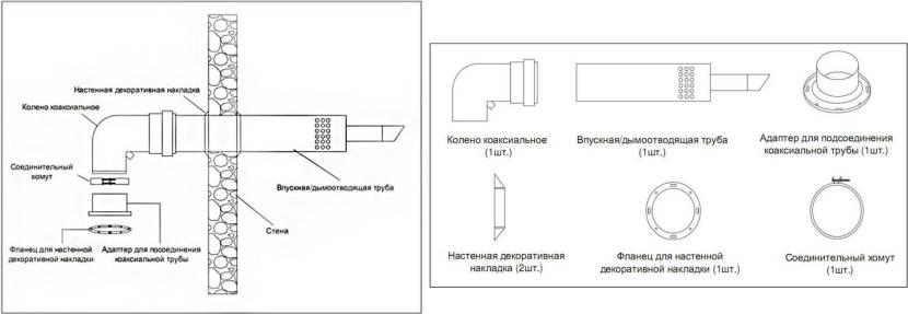 Условная схема горизонтального монтажа