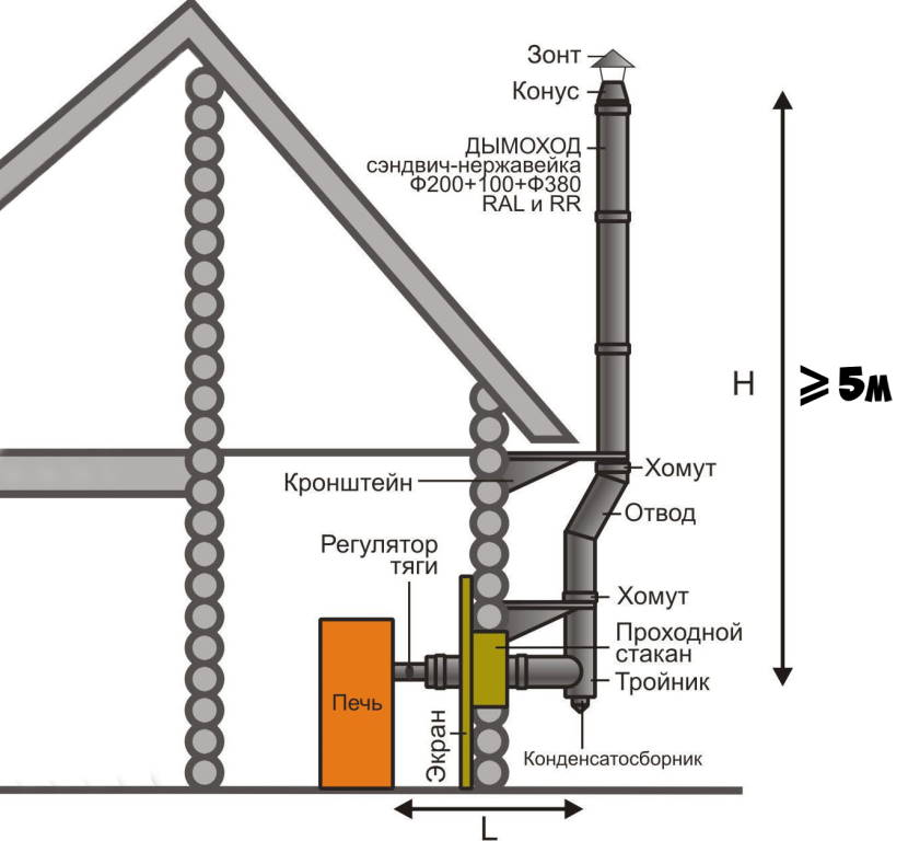 Высота дымовой трубы над котлом должна быть не меньше 5 м