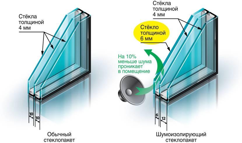 Различия между обычным и шумоизолирующим стеклопакетом
