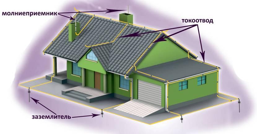 Вариант проекта молниезащиты здания