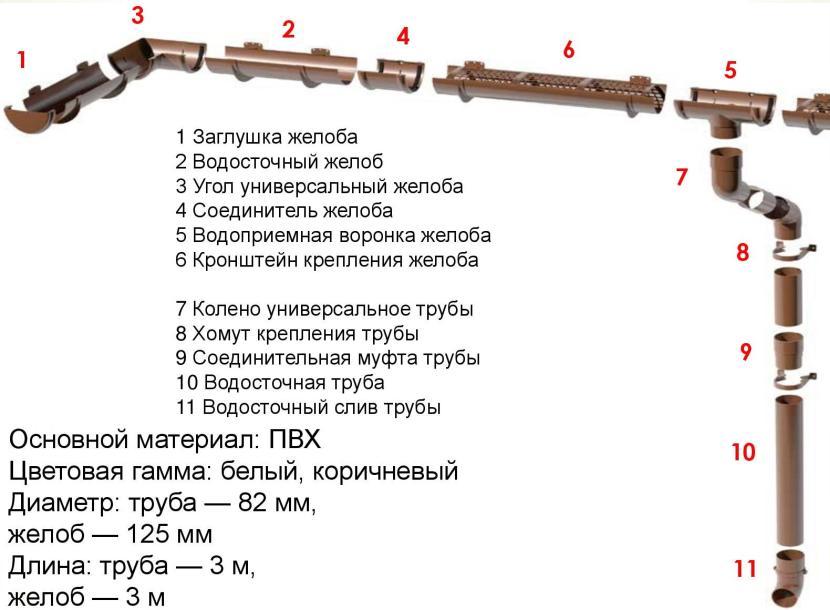 Конструкция водоотвода коттеджа