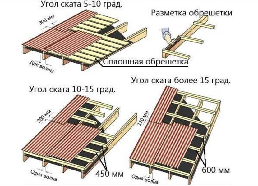 Зависимость частоты обрешетки от крутизны крыши