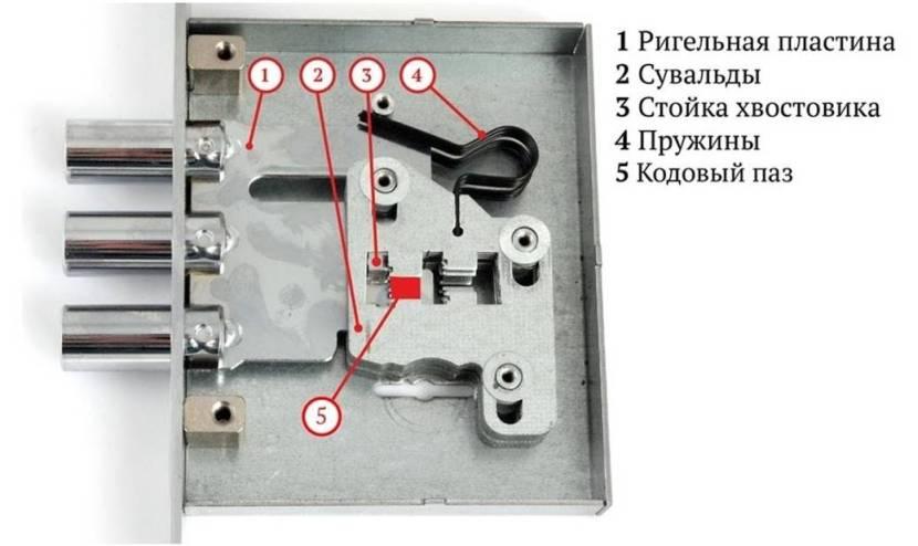 Схема механизма с сувальдами