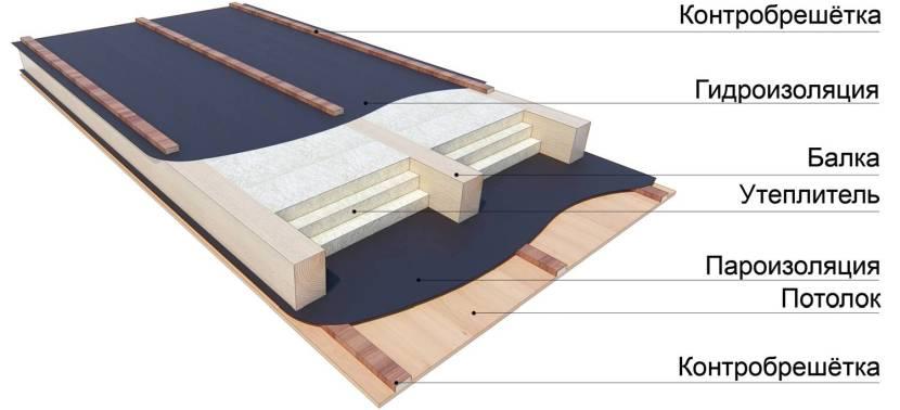 Схема устройства утепленного потолка в бане с холодным чердаком