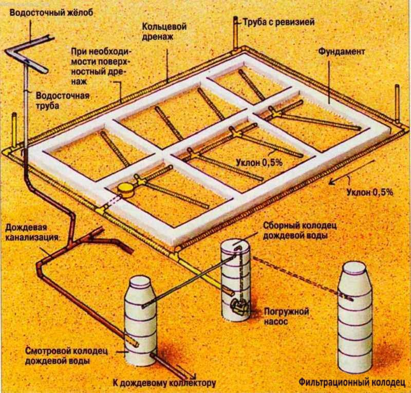 проводка дренажных труб на участке
