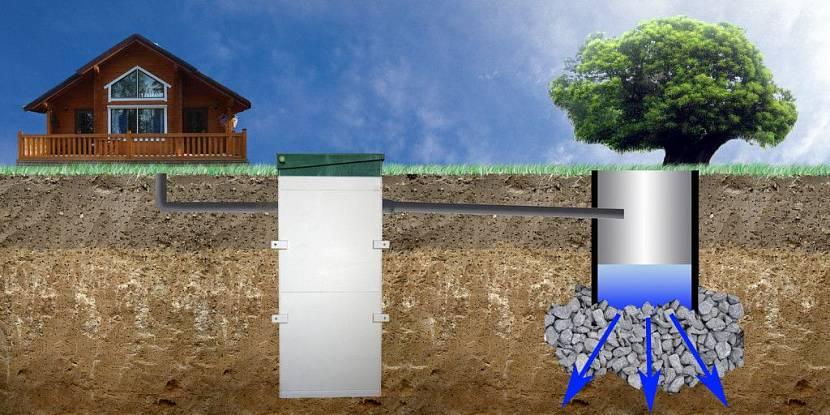 дренажный колодец для канализации