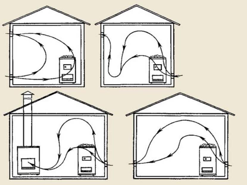 Пример механической вентиляция