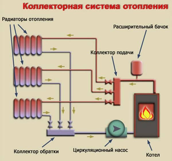 схема подключения отопления в двухэтажном частном доме