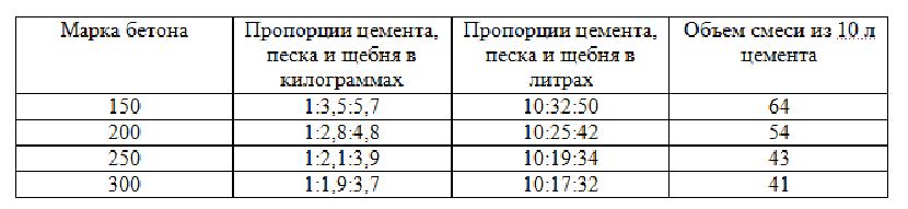 Таблица для цемента М400
