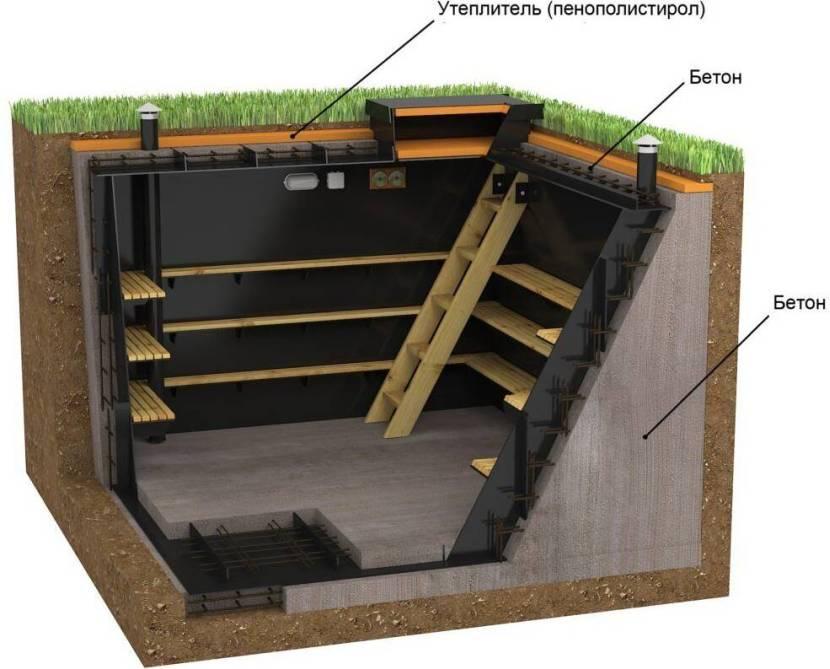 Устройство подвального помещения в частном доме