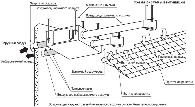 Схема установки вентиляции пола