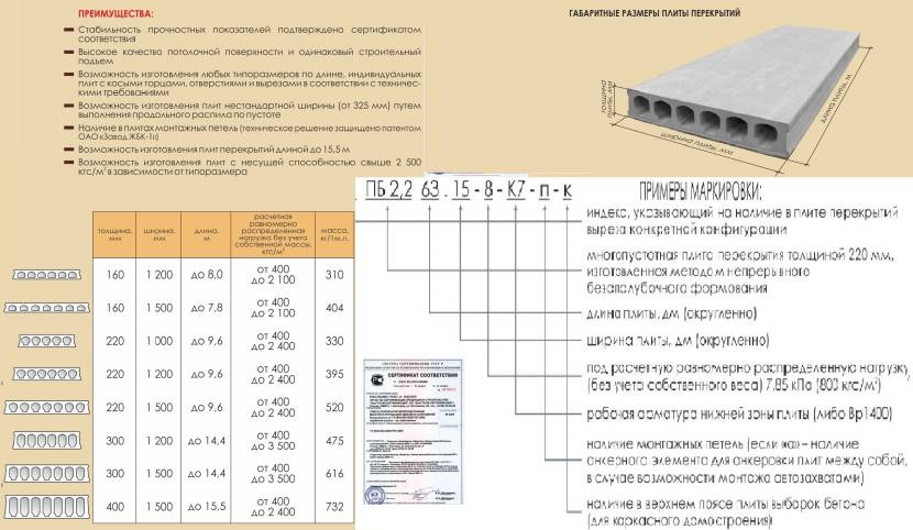 Пример расшифровки маркировки плит ПБ
