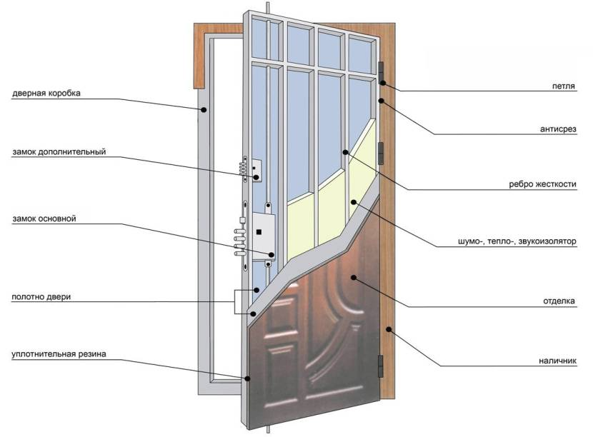Основные элементы конструкции металлической двери