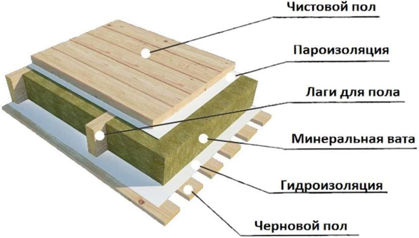 Структура пирога пола