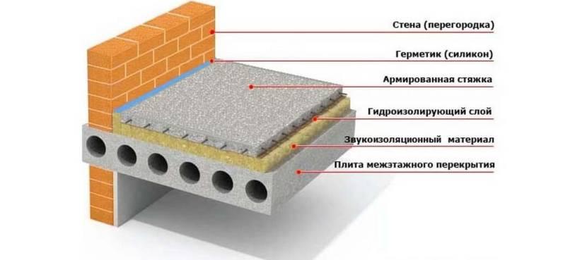 Схема пирога по межэтажному перекрытию