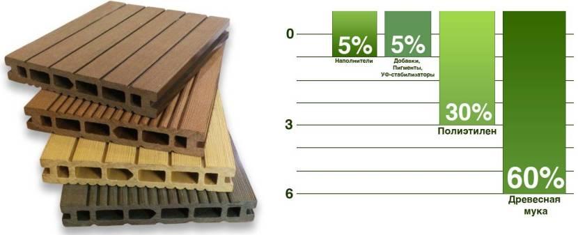 Примерный состав древесно-полимерного композита