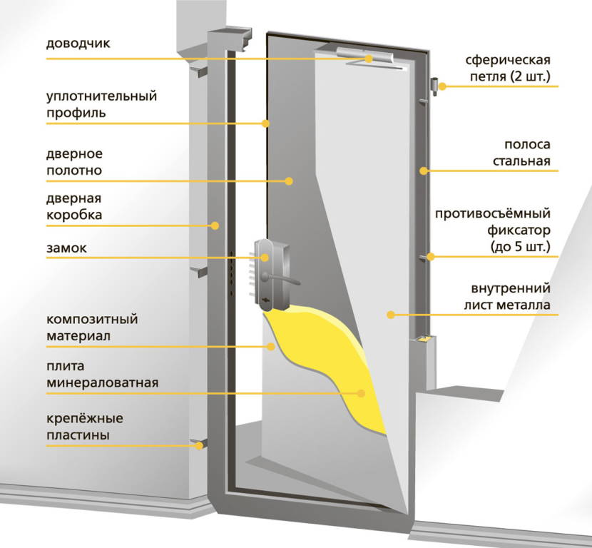 Устройство противопожарной двери из металла