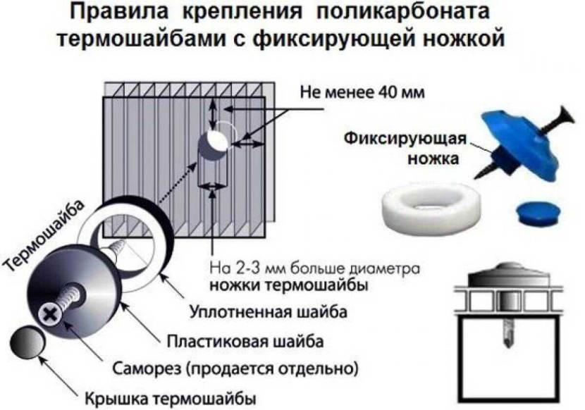 Правила крепления сотового поликарбоната