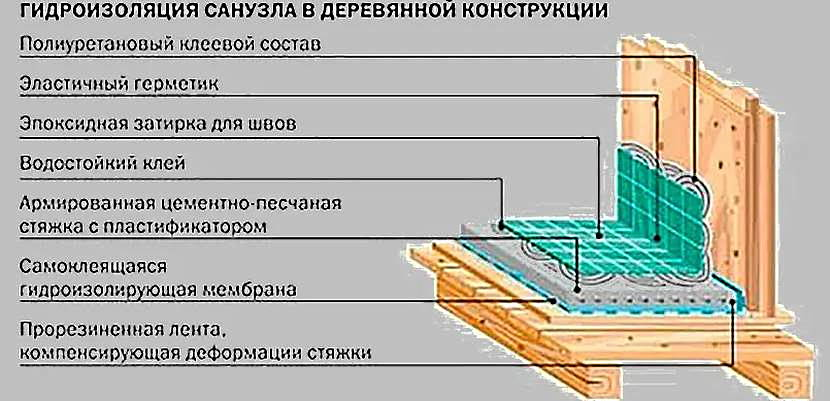 Схема укладки плитки на деревянный пол по мокрой стяжке