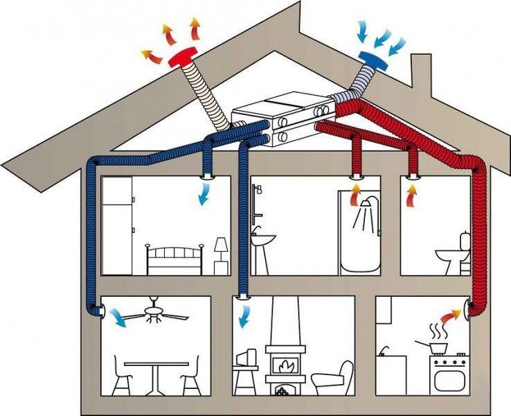 приточно вытяжная вентиляция в доме