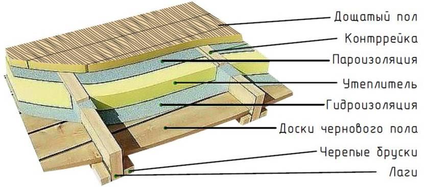 Схема устройства утеплённого деревянного пола по лагам