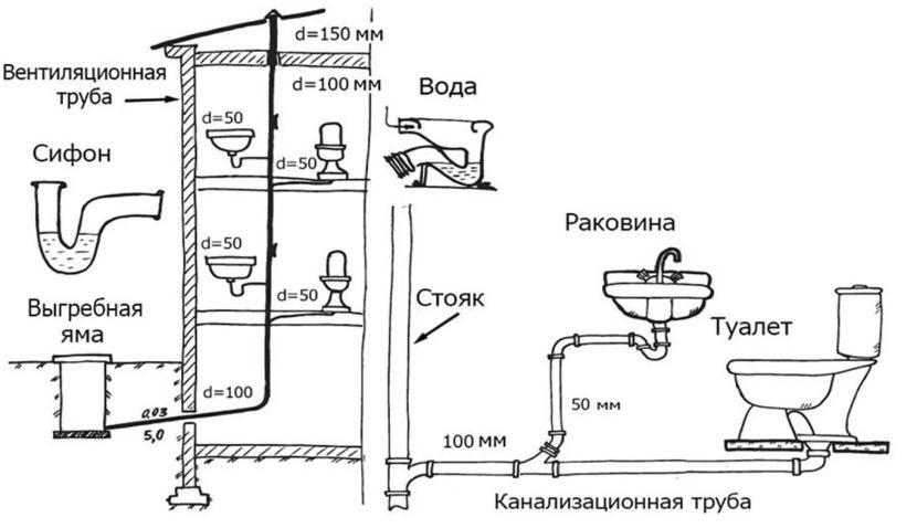 Размещение туалетов друг над другом
