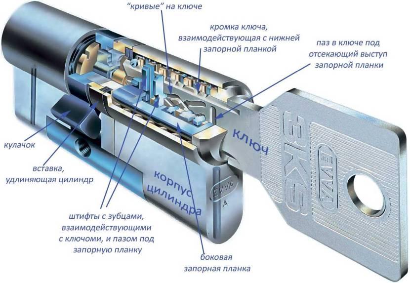 Схема цилиндрового механизма