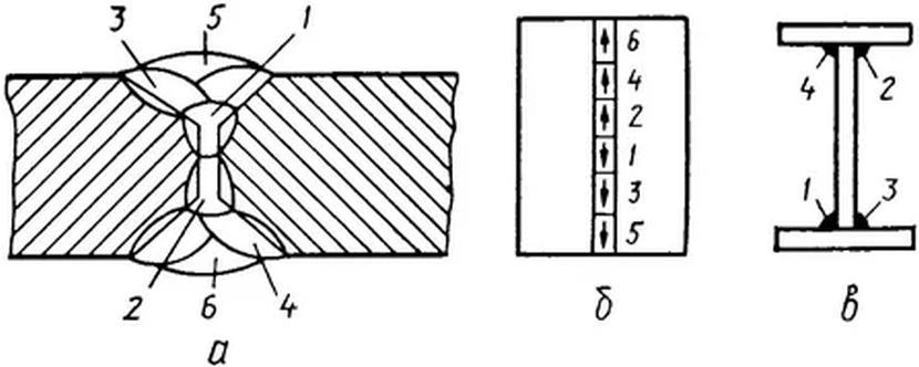 Пример многослойного сварочного шва