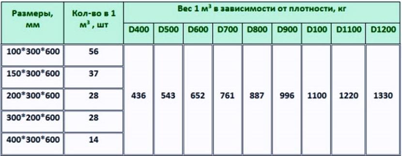 Вес 1 м³ газоблоков: таблица