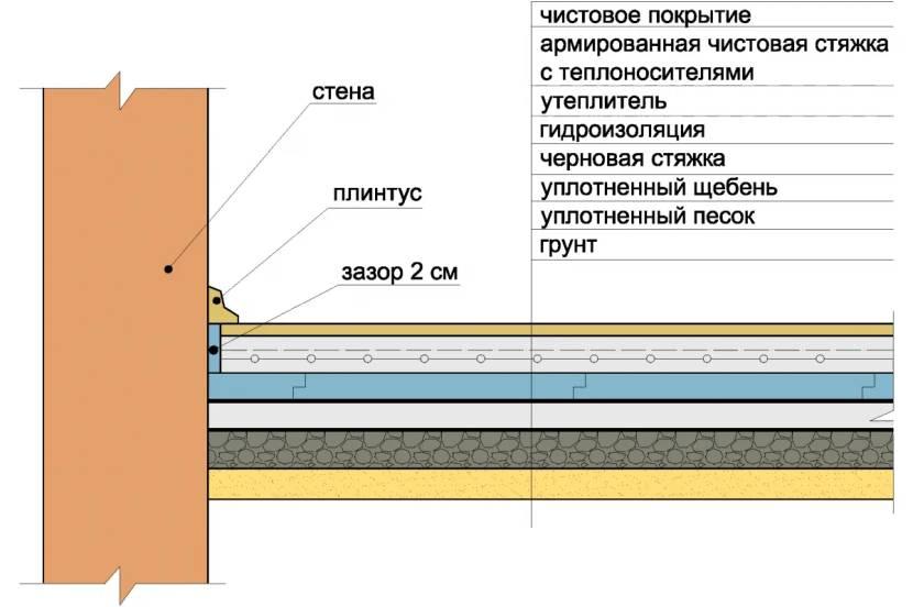 Вариант утепленной бетонной заливки по грунту