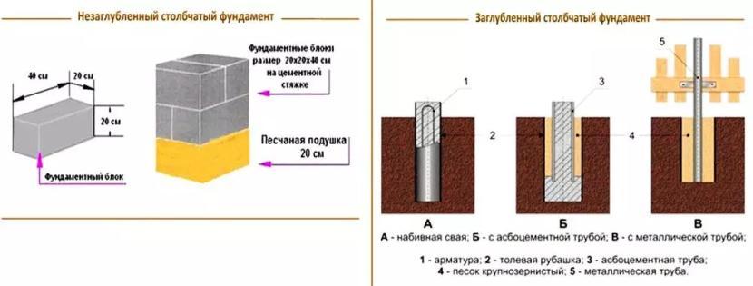 Конструкция заглублённого и незаглублённого фундамента