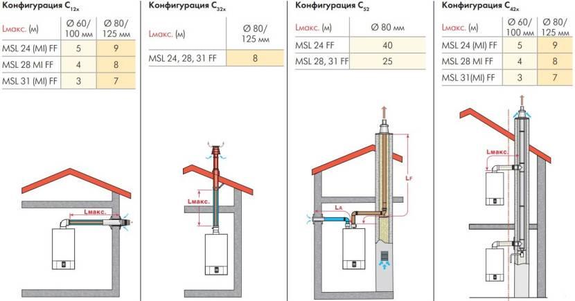 Нормативные длины дымоотводящих труб агрегатов De Dietrich PLUS MSL