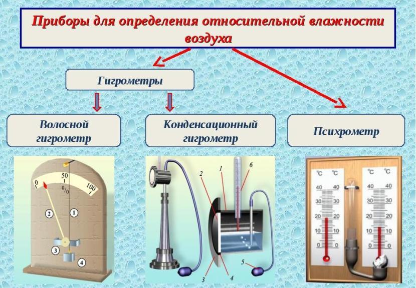 Разновидности измерителей влажности