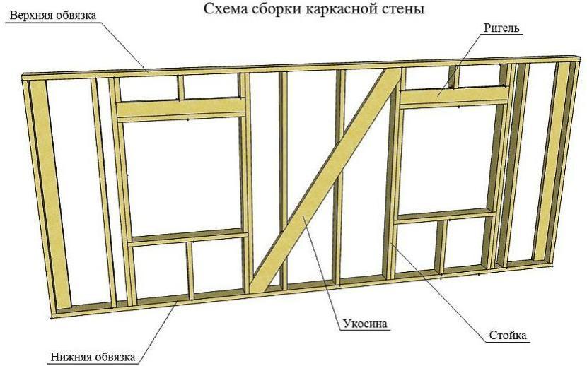 Грамотное расположение деревянной укосины на каркасной стене