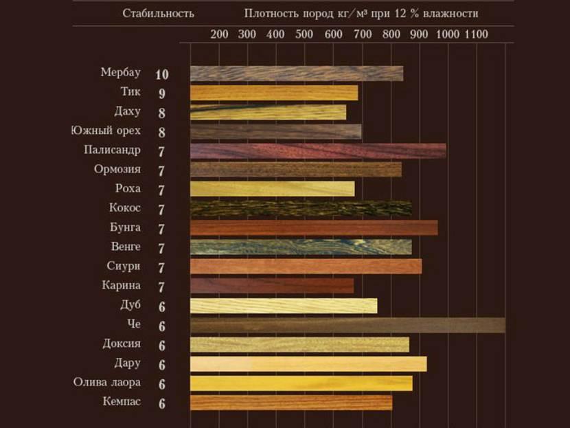Таблица плотности разных пород дерева