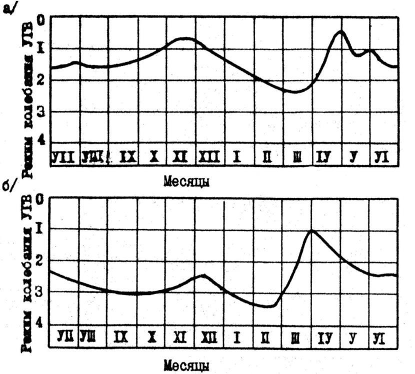 График изменения УГВ по месяцам в разные годы